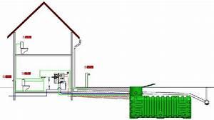 Recuperation Eau De Pluie : photos systemes complets de recuperation d 39 eau de pluie ~ Premium-room.com Idées de Décoration