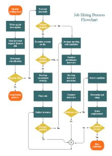 contract management flowchart  contract management