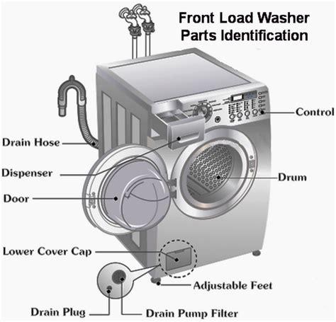 bosch 500 series dishwasher error codes washing machine lg usa autos post