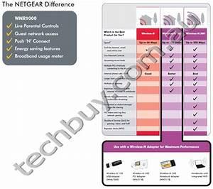 Netgear Wnr1000 Rangemax Wireless Router  G  4