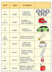 Customary Units of Capacity and Weight