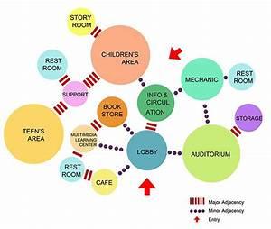 Architecture Program Diagram