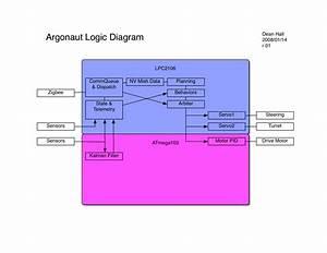 Argonaut System Diagram