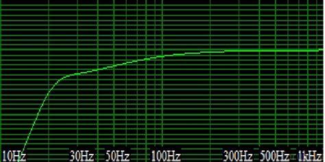 schalldruck berechnen abnahme schallpegel