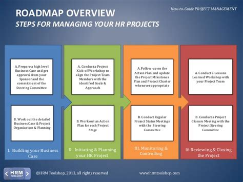 Project Management Manual Template by Project Management How To Manage Hr Projects Efficiently