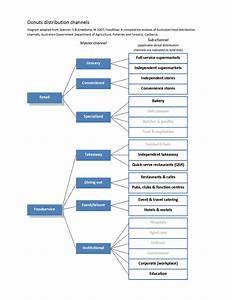 Marketing Channel Diagram  Marketing  Free Engine Image
