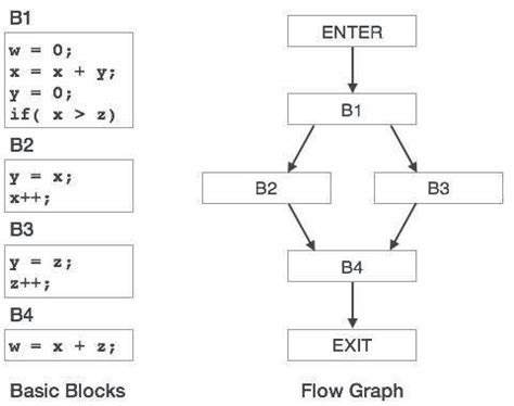 compiler design code optimization