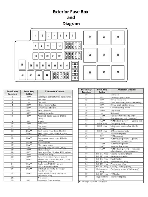 2005 f350 fuse panel diagram wiring diagram and 2005 ford f350 fuse box diagram under hood