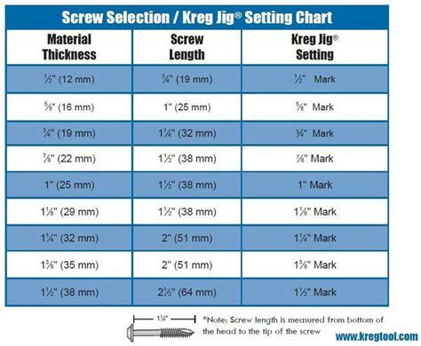 kreg screw selection jig setting chart woodworking