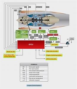 Aeronautical Guide  Turbine Engine Fuel System U2014general