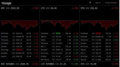 Time between graph updates show personalized content. Realtime Bitcoin, Ethereum, Litecoin Ticker - Live Price Monitor BTC ETH LTC - YouTube