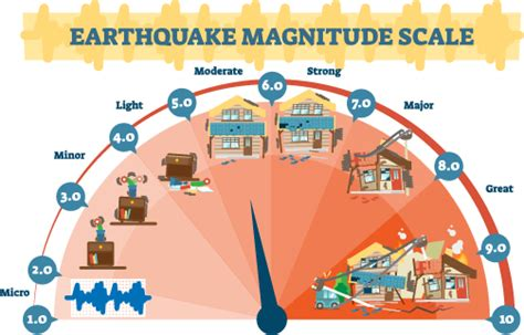 In california, where earthquake insurance is issued by the california earthquake authority (cea), you can purchase this coverage through a farmers agent. Earthquake Insurance | Quote Top California Providers ...