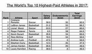 Forbes' Highest Paid Athletes 2017 - The Versatile Gent
