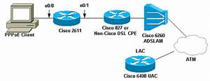 Configuring Pppoe Client On The Cisco 2600 To Connect To A