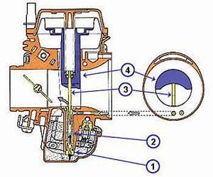 Kymco Zing 125 Fiche Technique : r glage du carburateur scooter chinois 4t ~ Medecine-chirurgie-esthetiques.com Avis de Voitures