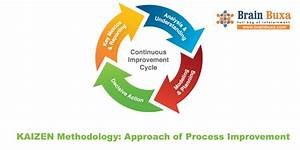 Kaizen Methodology  Approach Of Process Improvement