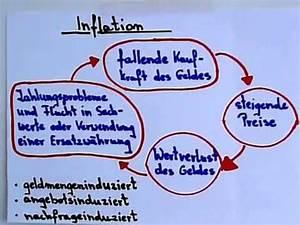 Inflation Und Deflation : vwl grundlagen inflation erkl rung youtube ~ Watch28wear.com Haus und Dekorationen