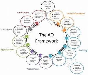 Framework Diagram Gallery