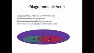 Probabilit U00e9s Conditionnelles Partie 2   Diagramme De Venn