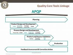 Process Flow Diagram Ppap  Global Sourcing Services  Ppap
