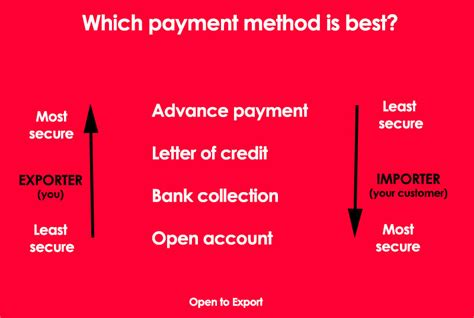 Methods Of Payment The Ins Ute Of Export And