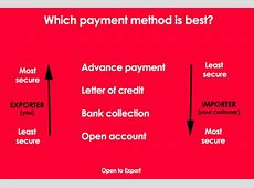 Methods of Payment The Institute of Export and