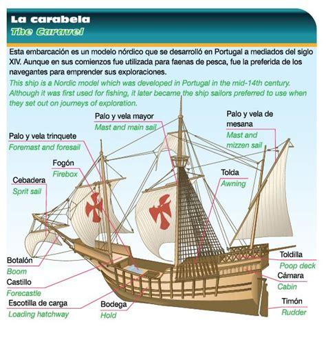 Rutas De Los Barcos De Cristobal Colon by Carabela La Embarcaci 243 N Usada En Los Descubrimientos Icarito