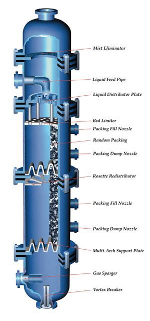 distillation column process equipment solutions