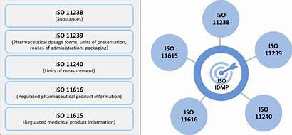 Iso Idmp Standards Spor Ema Implement Concept