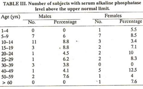 serum alkaline phosphatase in apparently healthy karachi