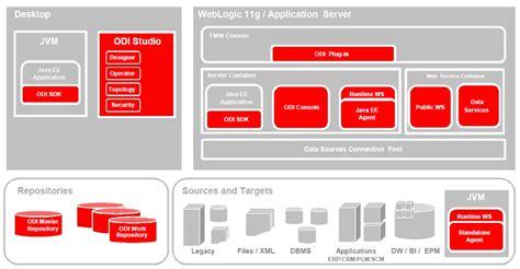 Oracle Bi Publisher Para Ebs Y Obiee Pdf Oracle Warehouse Builder Owb Vs Oracle Data Integrator