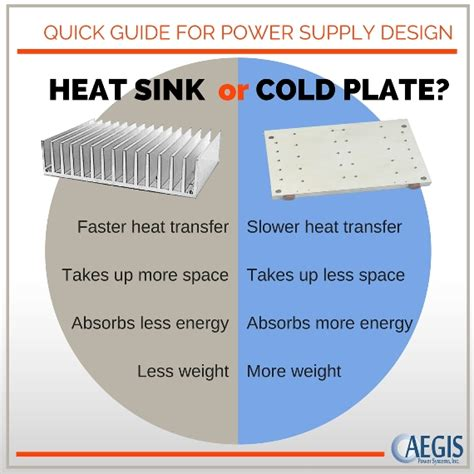 what is the purpose of a heat sink should i use a heat sink or cold plate quick guide to