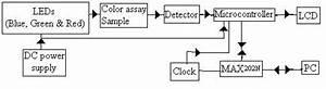 A Block Diagram Of Optical Sensor Instrument
