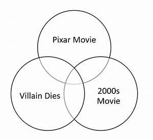 Animated Movies Venn Diagram Ii Quiz