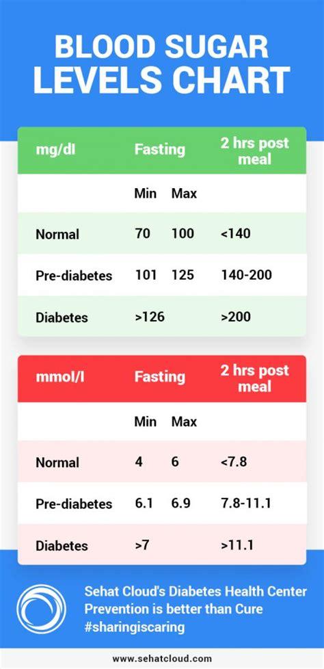 blood sugar levels chart sehatcloud