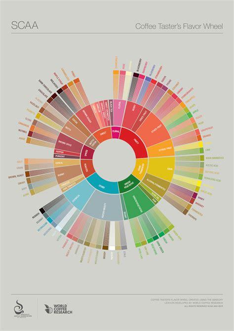 au bureau des saveurs réinventer la roue des saveurs pour notre plus grand plaisir au paradis du thé