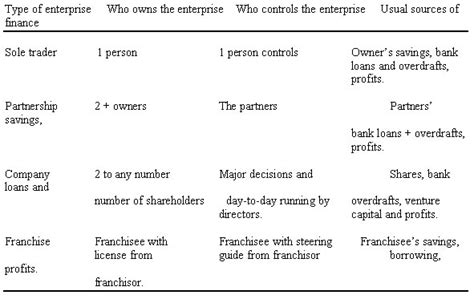 Types Of Businesses Types Of Organisation Business Studies