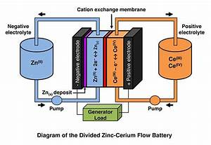Zinc U2013cerium Battery