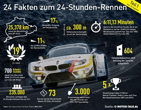 Adac24stundenrennen Auf Dem Nürburgring  Motorsport News