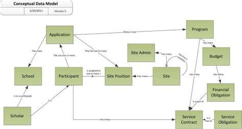 conceptual data model diagram leonard