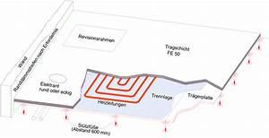 Fußbodenheizung Estrich Aufbau : produkte hohlboden mit fussbodenheizung hg ~ Michelbontemps.com Haus und Dekorationen