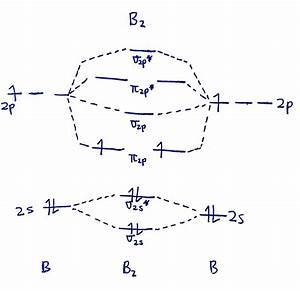Molecular Orbital Diagram Of B2