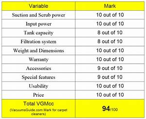Table Ratings For Bissell 1548 Proheat 2x Revolution Pet