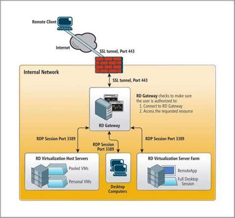 microsoft bureau à distance virtualisation utiliser la passerelle rd technet magazine