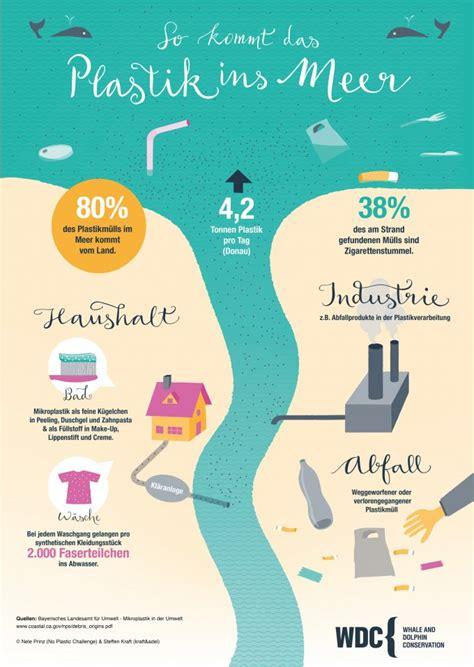Weniger Plastik ist Meer - WDC