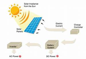Total Solar Solutions Solar Information