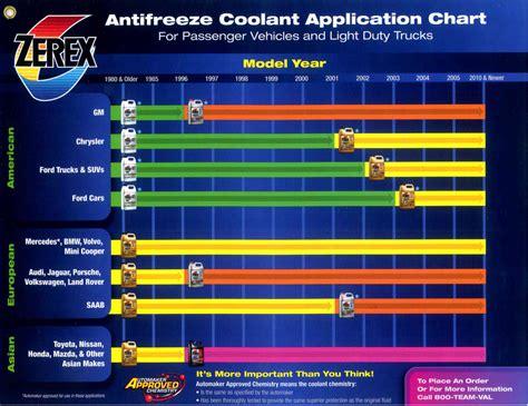 Premixed Antifreeze