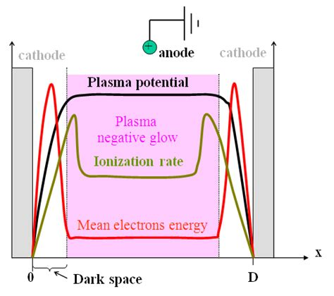 Hollow Cathode L Definition by Study Of Microhollow Cathode Glow Discharge To Improve The