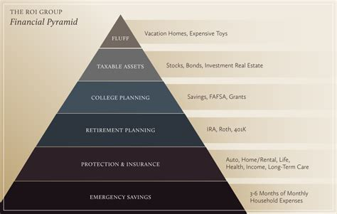 individual  family financial planning life stages