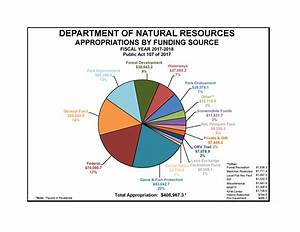 Showcasing The Dnr  Figuring Out The Agency U0026 39 S Budget